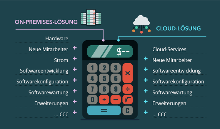 On-Premises vs Cloud Kosten