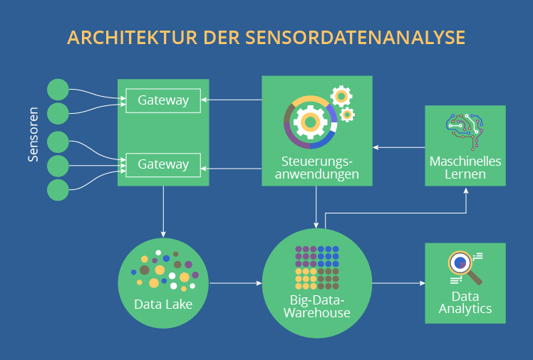 Sensordatenanalyse in der Produktion