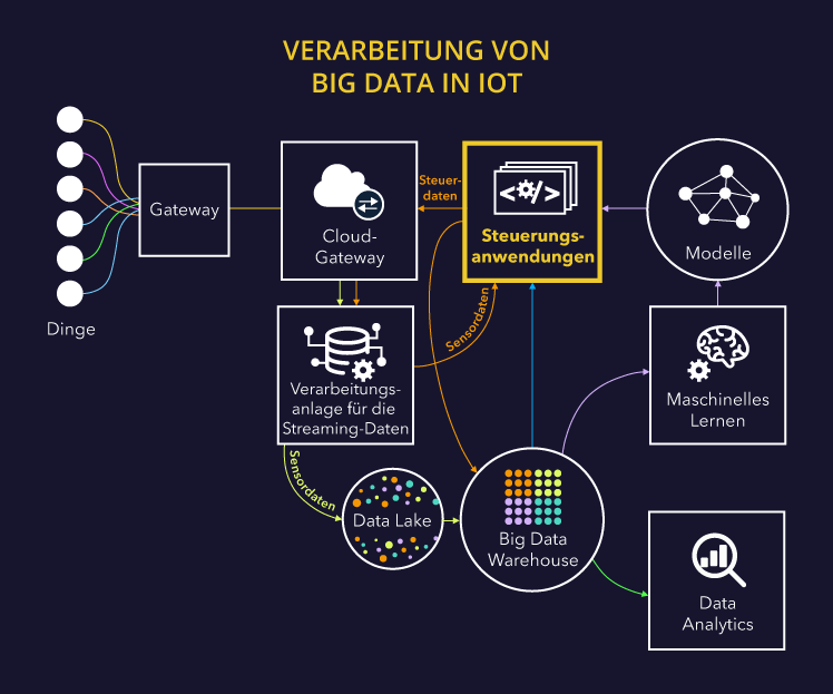 IoT Big Data Architektur