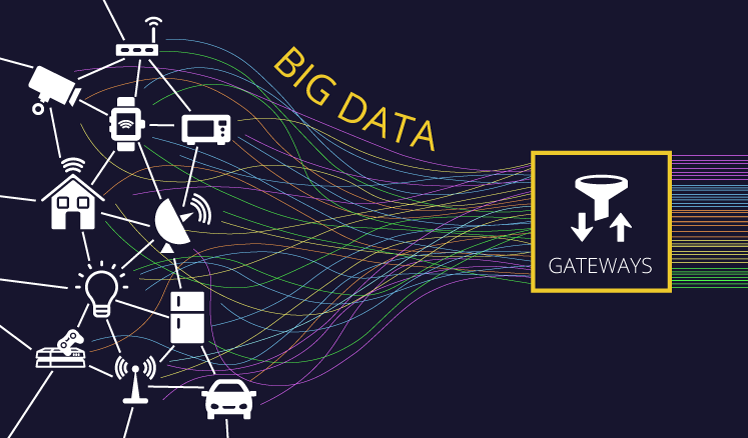 IoT und Big Data