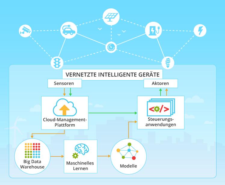 Was Ist Internet Of Things Iot Digitalfit 9